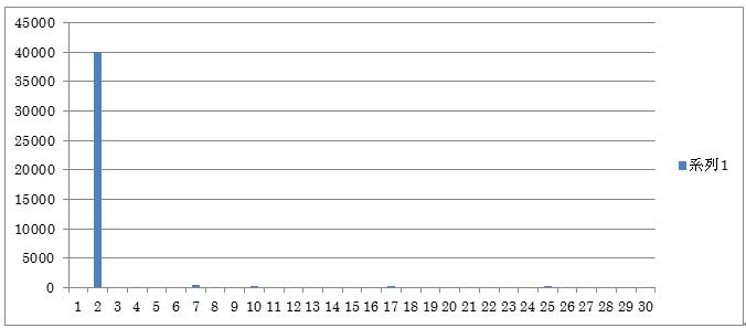 算術平均の棒グラフ