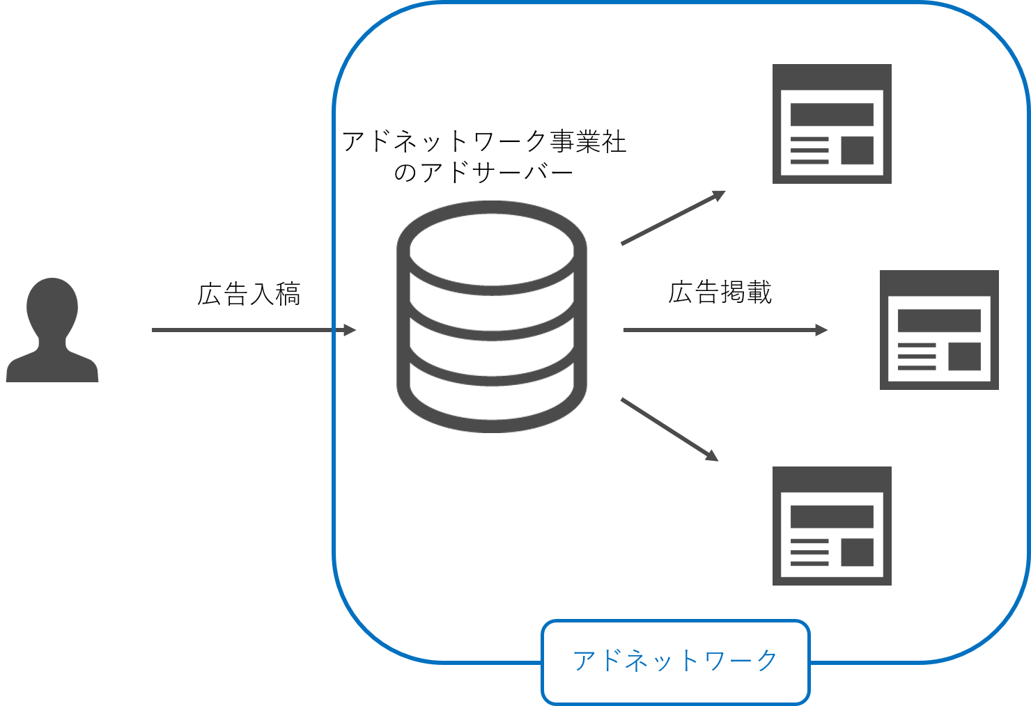 アドネットワークのイメージ図