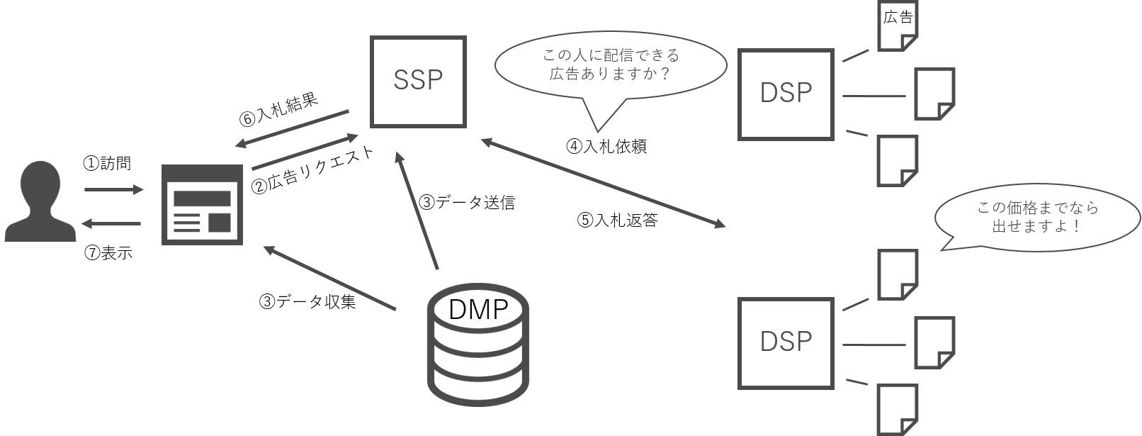 DMPのイメージ図