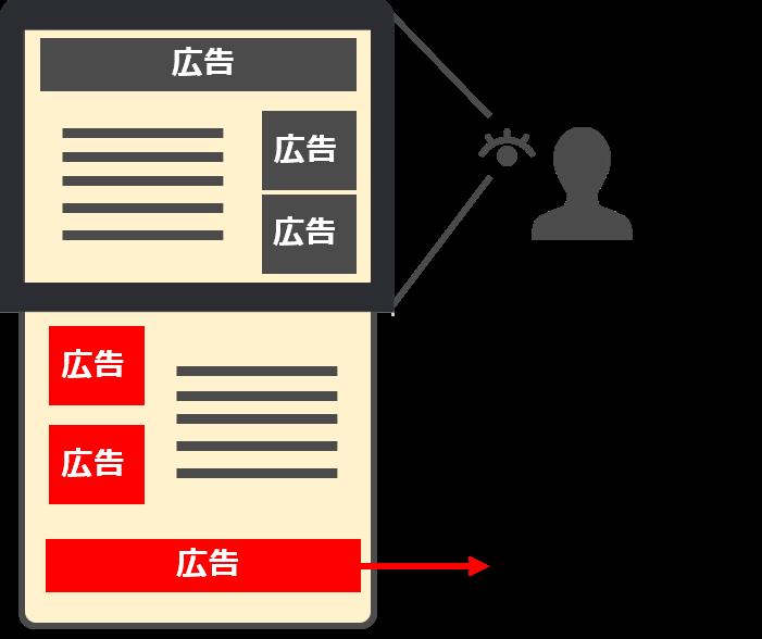 インプレッションのカウント解説図