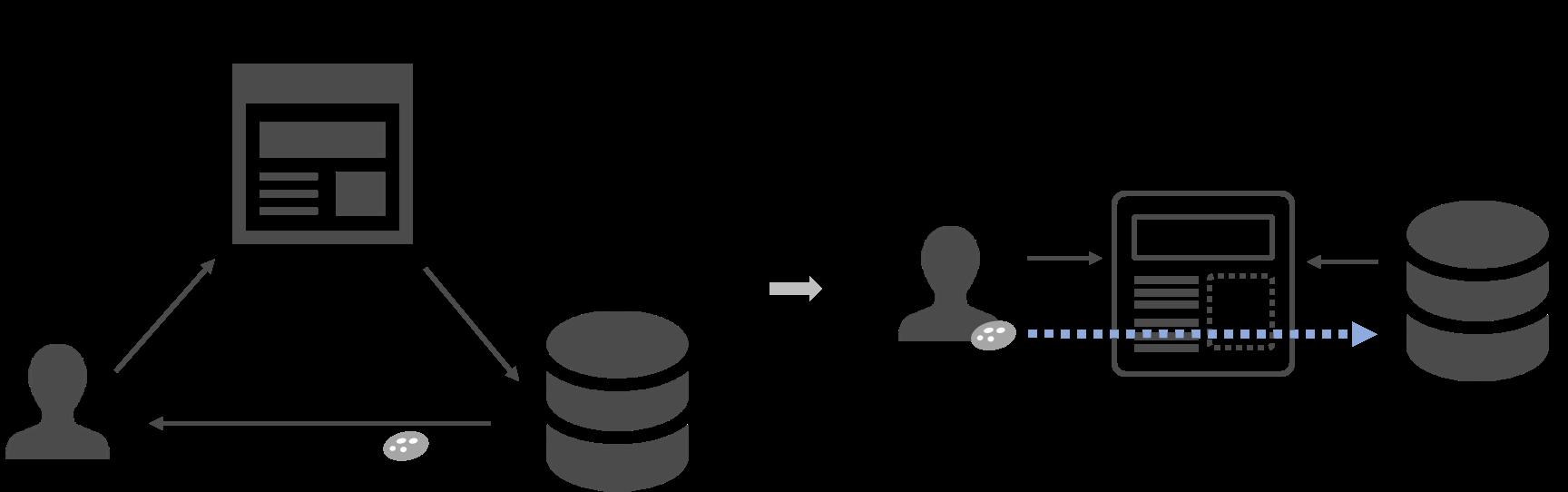 リマーケティングにおけるcookieの役割図