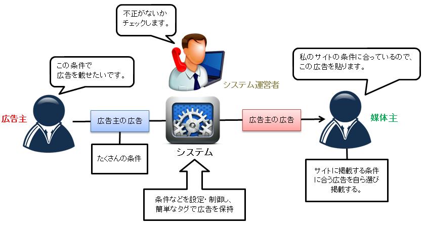 前回の記事で用いたシステム導入の例